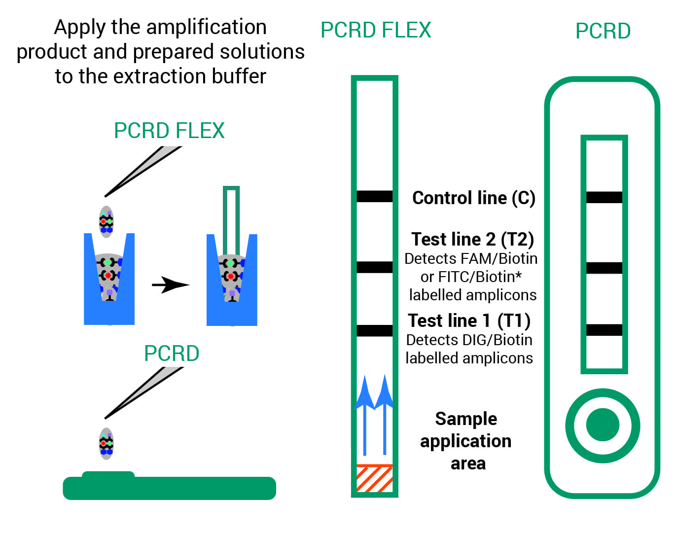 User guidelines for operating PCRD and PCRD FLEX NALFIA tests