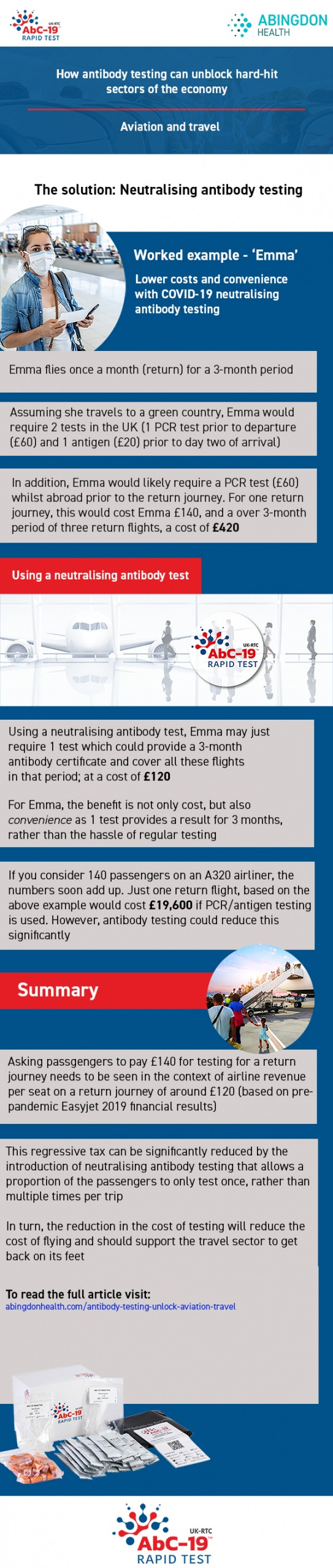 Infographic with a COVID antibody testing method for aviation and travel
