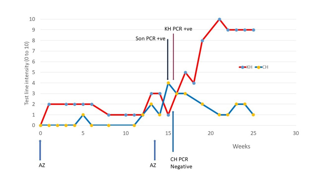 time-course of our antibody response after being given the AstraZeneca vaccine,